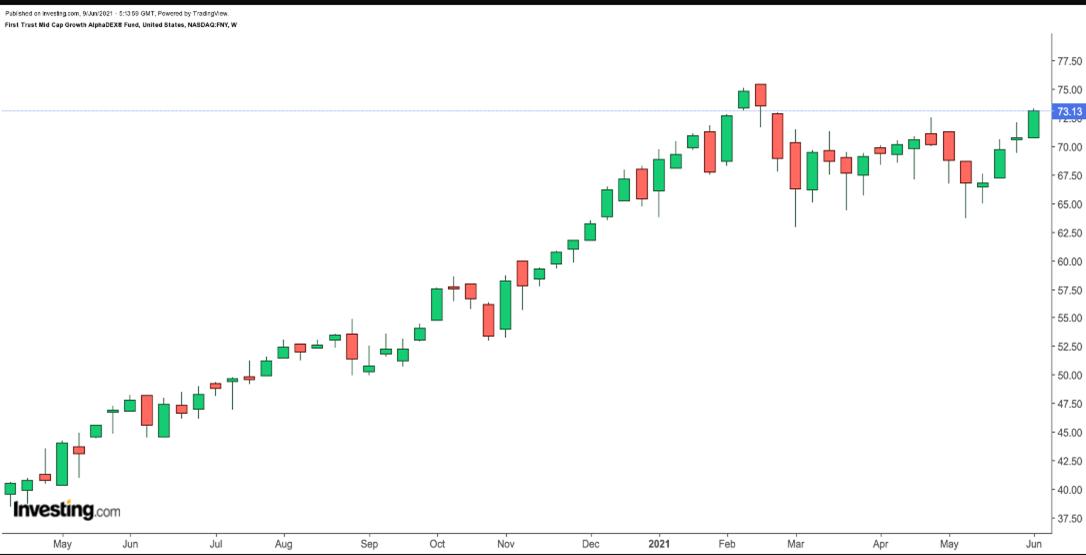 FNY價格周線圖,來源:Investing.com