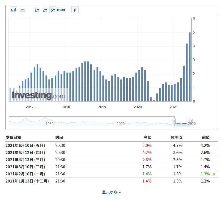 (美國CPI數據來自英為財情Investing.com財經日曆工具)