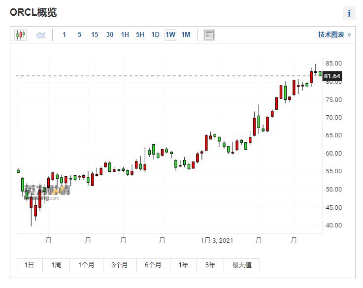 (甲骨文周線圖來自英為財情Investing.com)