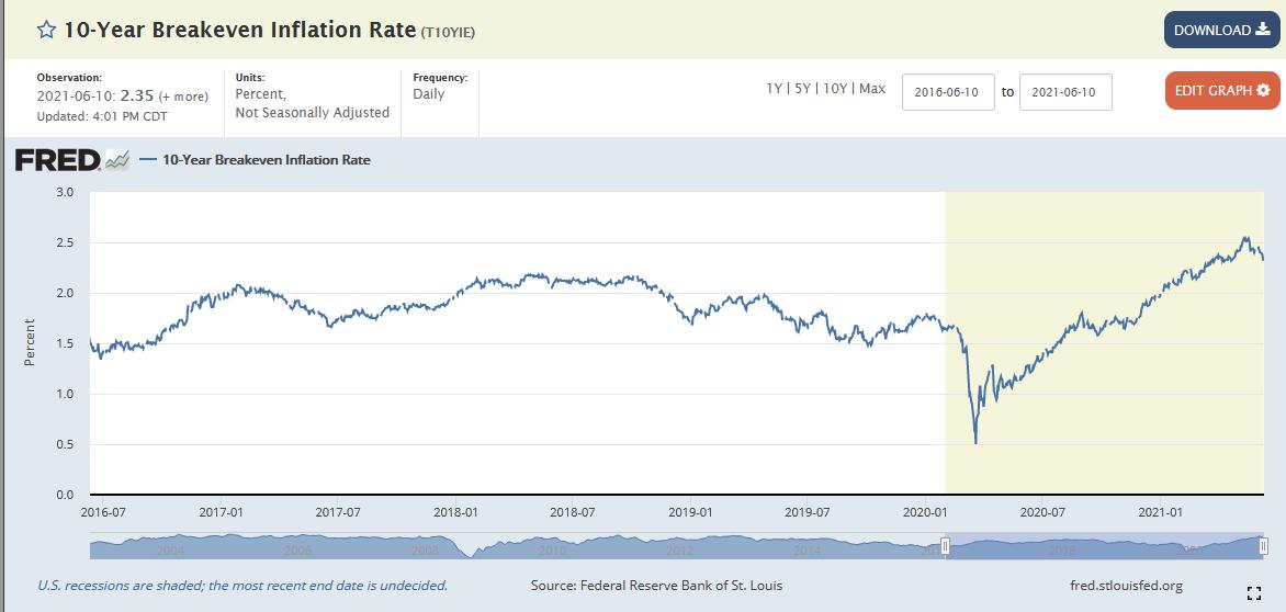 (美國十年期通脹保值債券的損盈平衡通脹率)