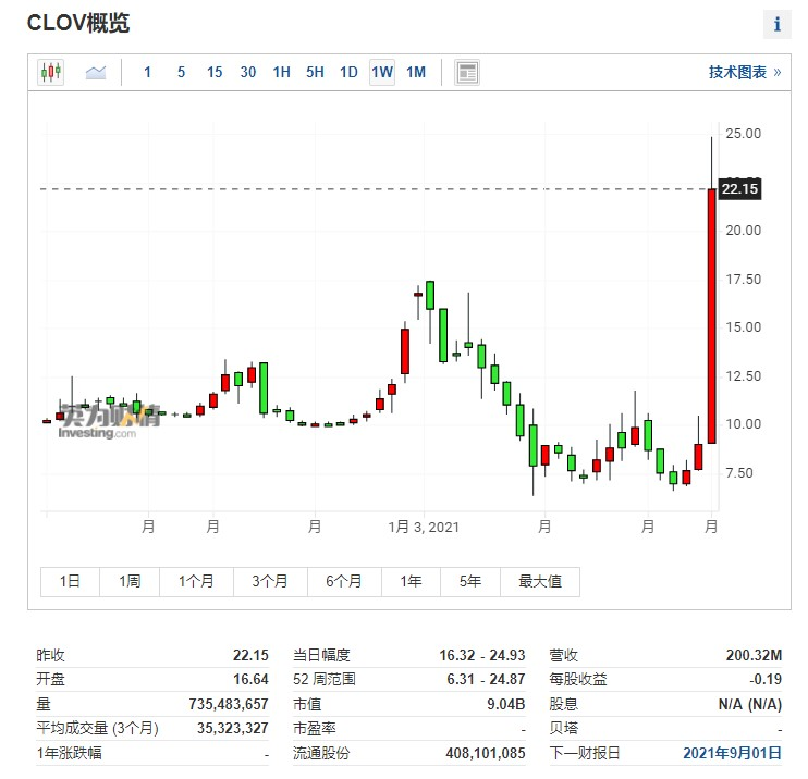 (CLOV周線圖來自英為財情Investing.com)