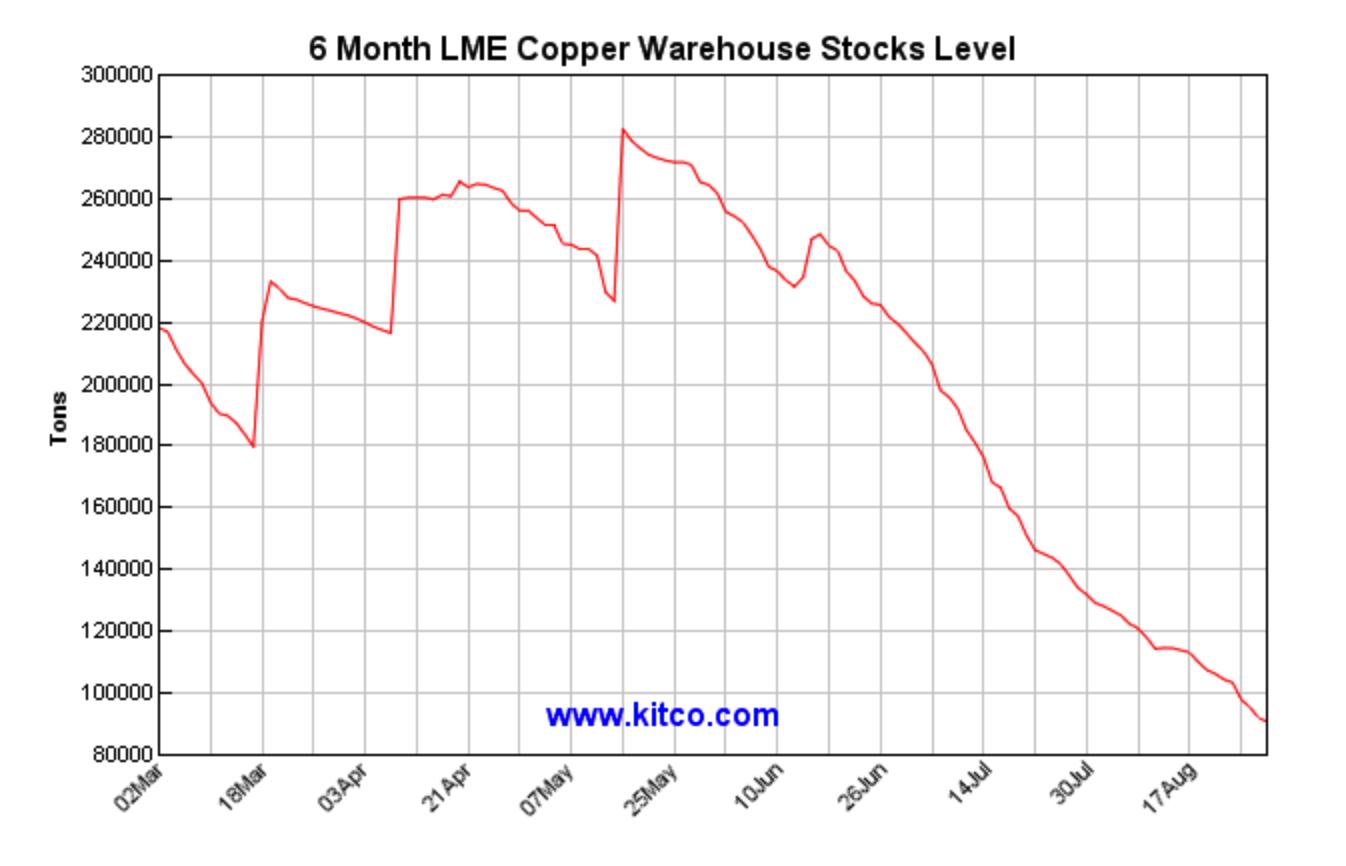 6個月LME銅庫存