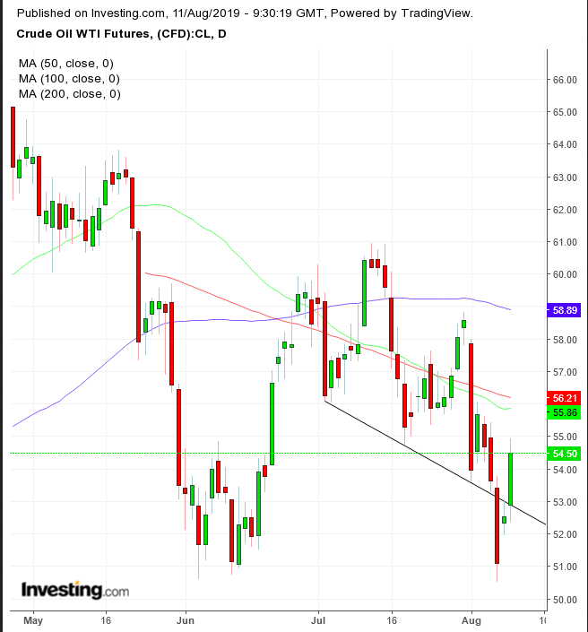 WTI原油价格日线图