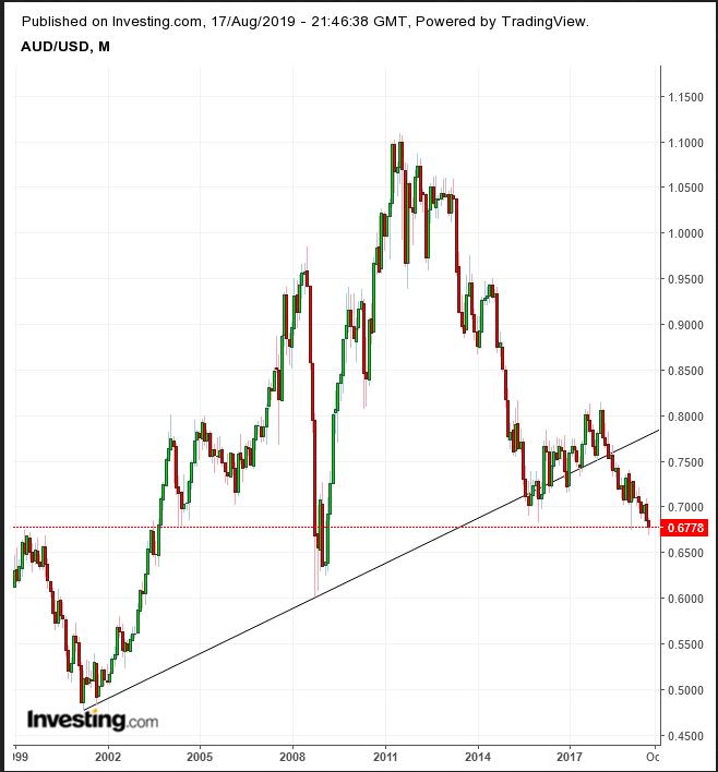 澳元兑美元月线图