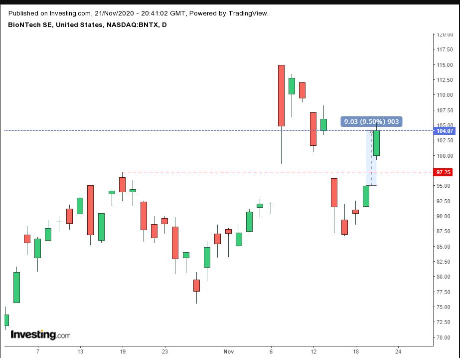 BioNTech股價日線圖