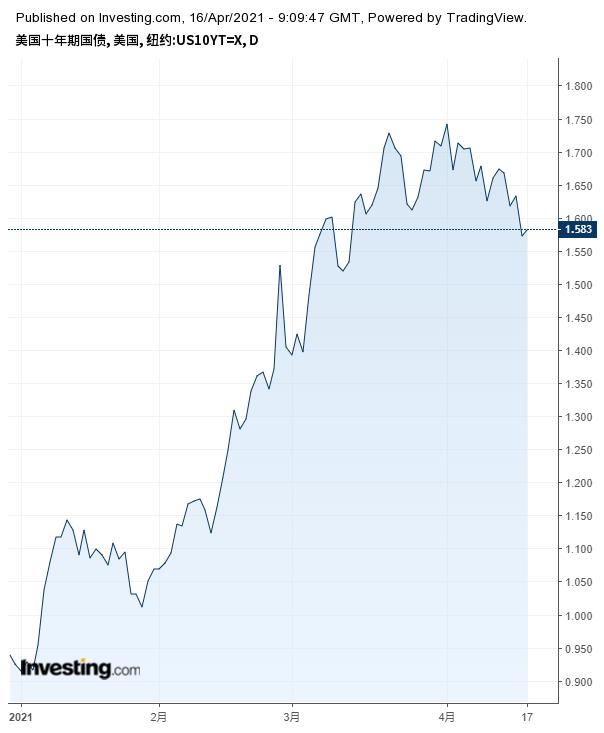 美國十年期國債收益率