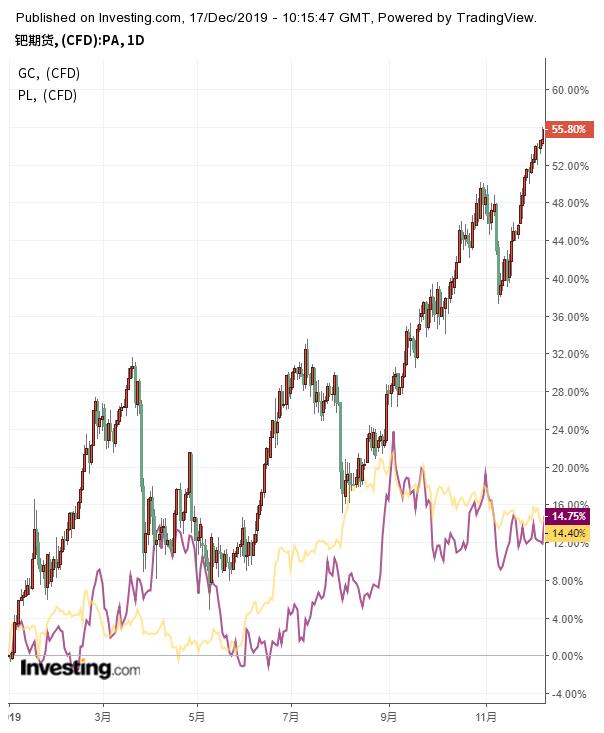 鈀期貨與黃金期貨(黃線)、鉑期貨(紫線)走勢對比
