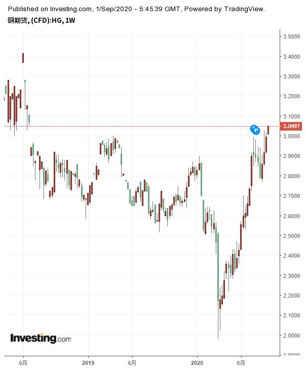 銅期貨周線圖