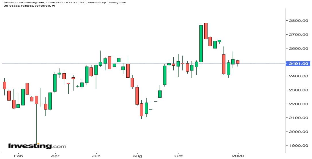 美國可哥期貨價格周線圖,來源:Investing.com
