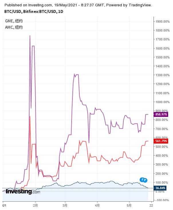 比特幣與遊戲驛站(紫線)、AMC(紅線)年內走勢對比