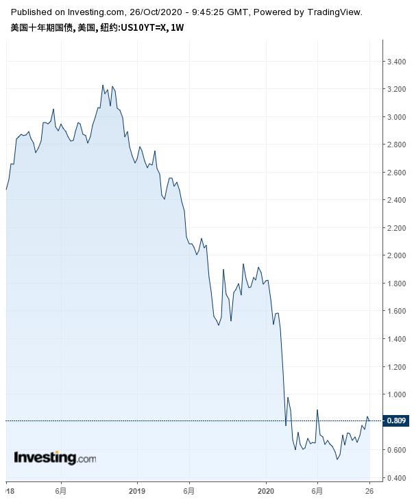 十年期美債收益率