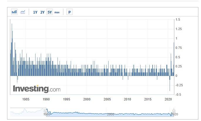 美国核心CPI月率创1981年以来最高