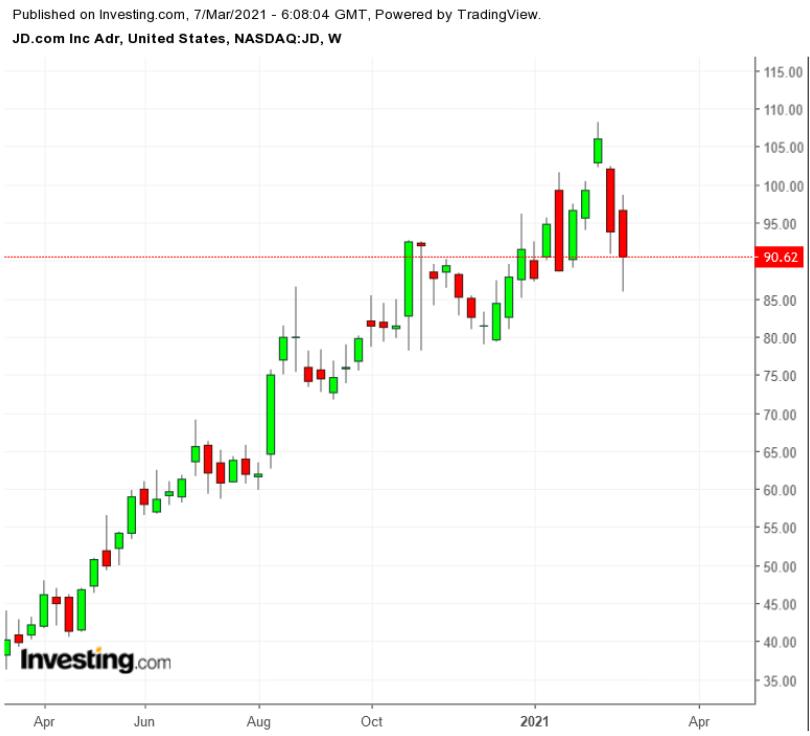 JD周線圖來自Investing.com