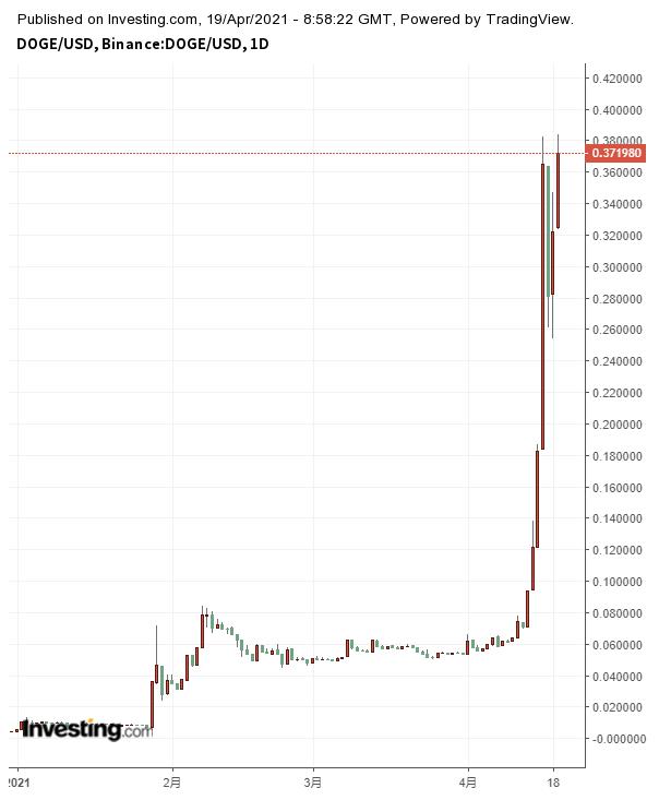 Coinbase上市引爆狗狗幣的瘋狂漲勢