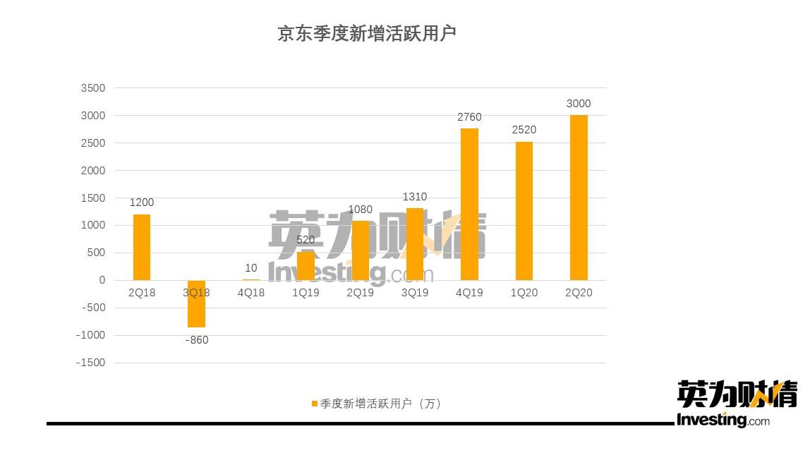 京東季度新增活躍用戶