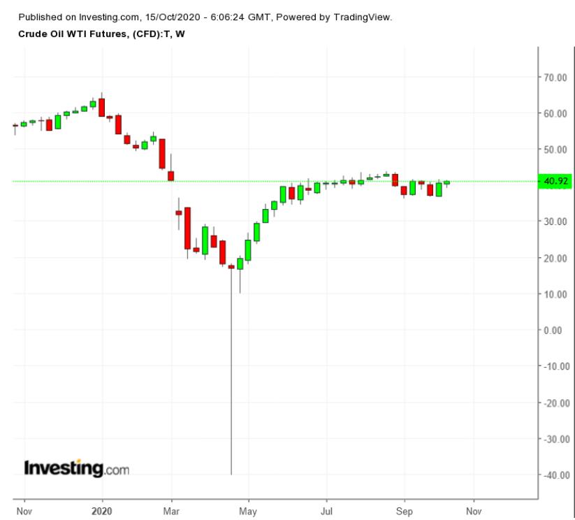 WTI原油期貨周線圖