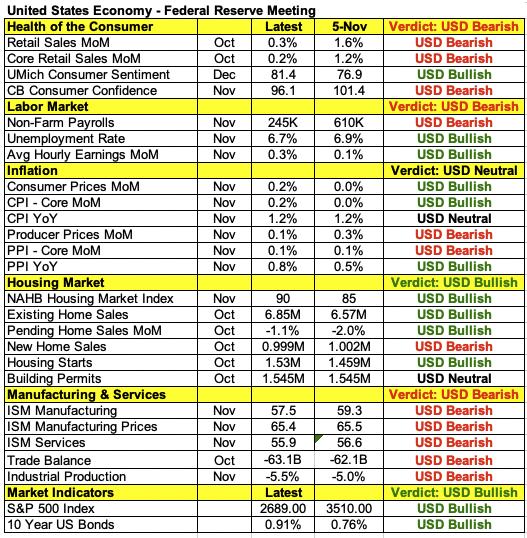 美國經濟數據