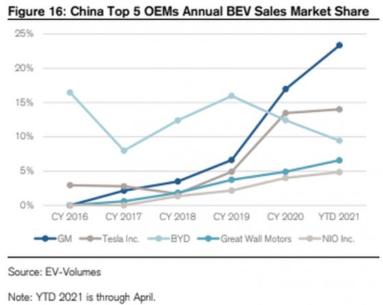 瑞信:4月全球電動汽車銷量繼續增長,特斯拉(TSLA.US)市場份額卻驟降至11%