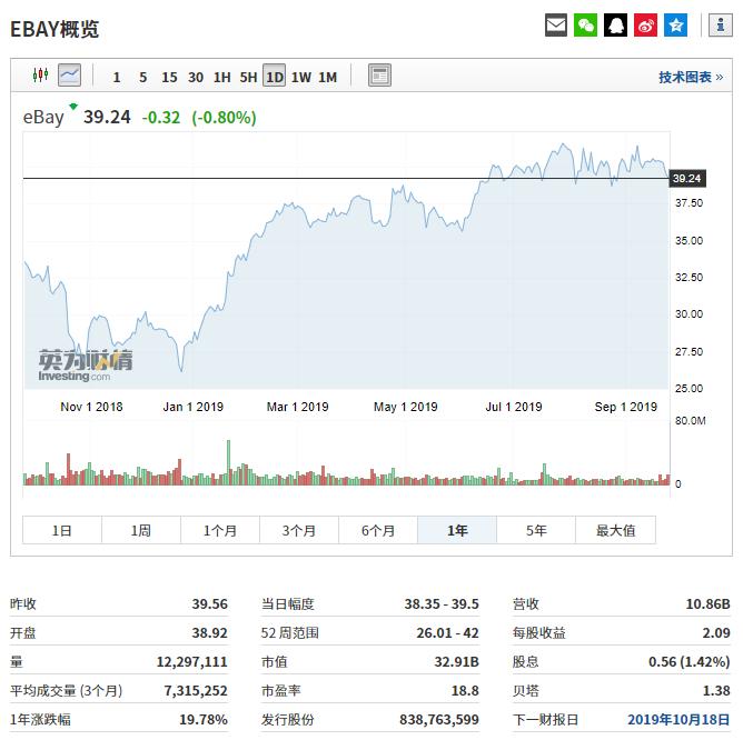 eBay股价走势图