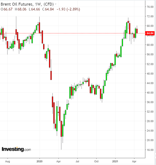布倫特原油期貨日線圖