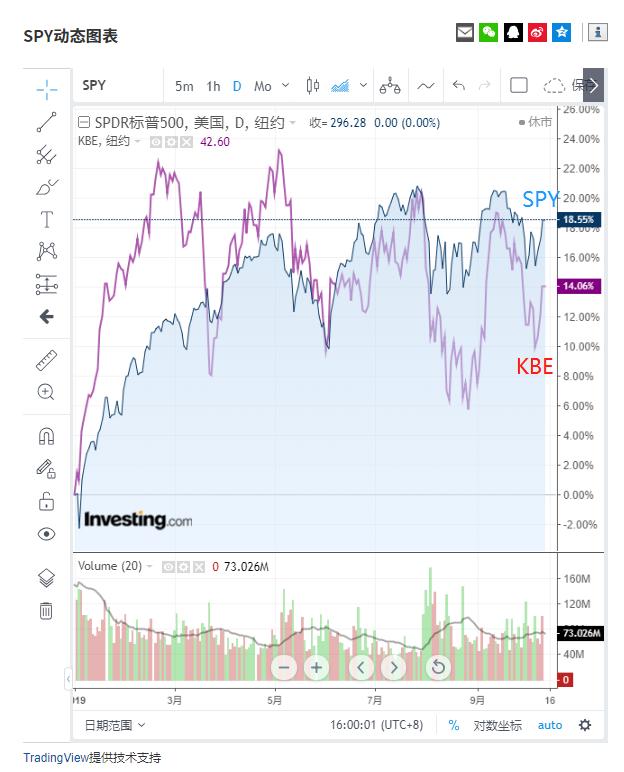 (標普大盤和銀行ETF板塊今年以來行情對比資訊來自Investing.com)