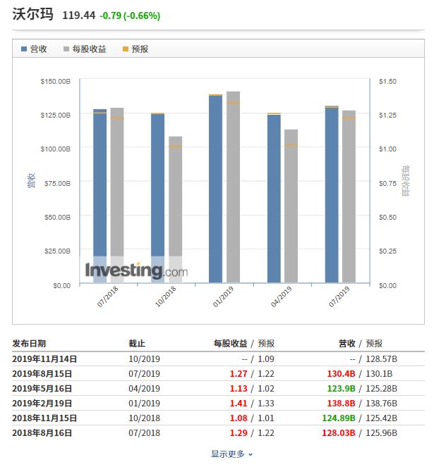 (沃爾瑪財報數據來自Investing.com)