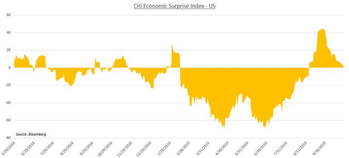 美國三季度GDP攜美聯儲利率決議來襲,如何備戰美元?