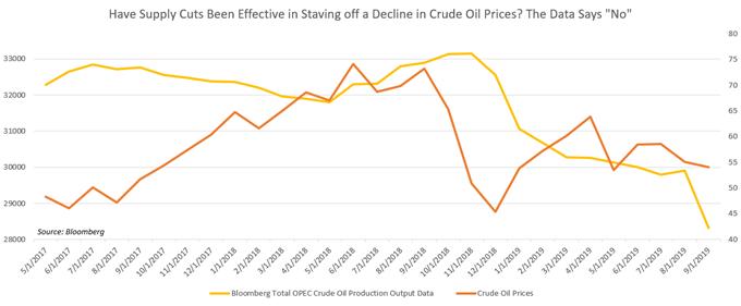 【原油】基本面三座大山巨壓之下,美伊重現緊張關係無力提振油價