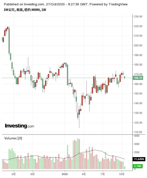 (3M周線圖來自Investing.com)