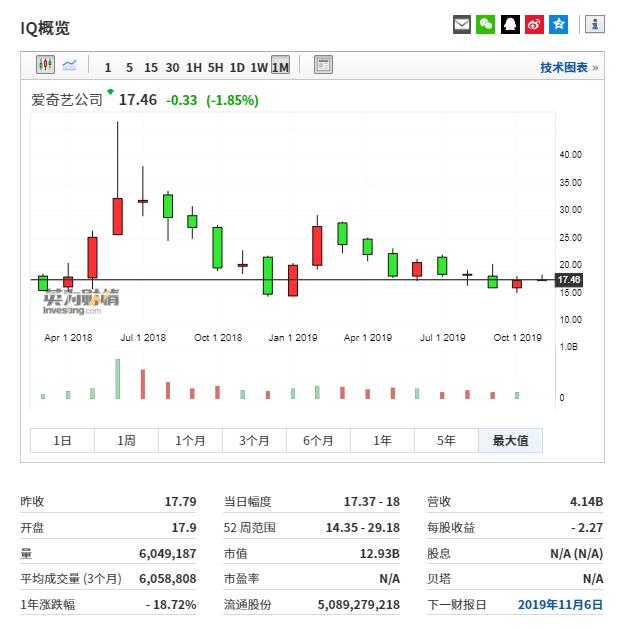 (愛奇藝行情圖來自Investing.com)