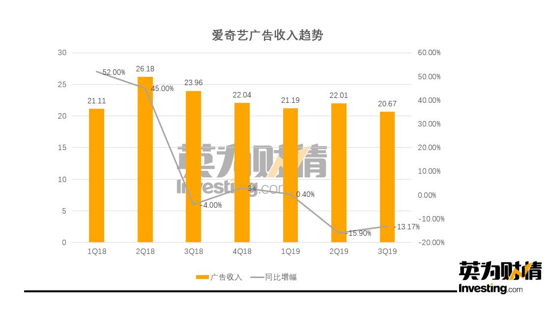 (愛奇藝廣告收入趨勢,製圖:Investing.com)