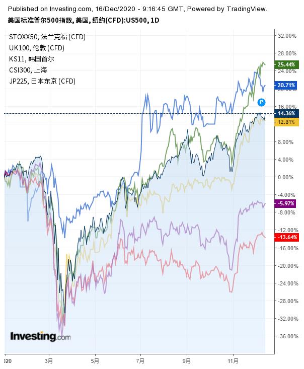 全球主要股指2020年走勢,漲幅由高到低分別為韓國KOSPI、滬深300、標普500、日經225、歐洲斯托克50、英國富時100