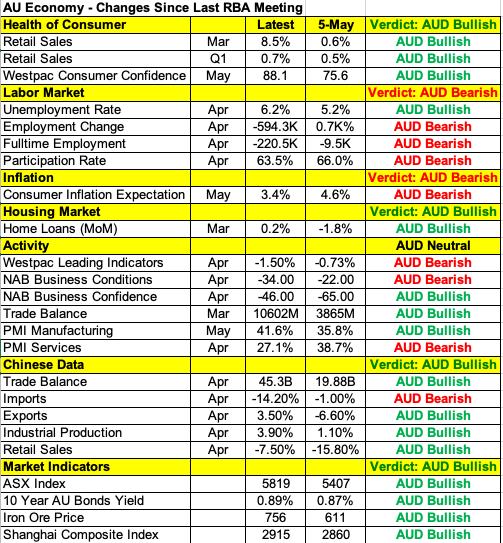 (澳洲及中國重要經濟數據壹覽,來自Investing.com)