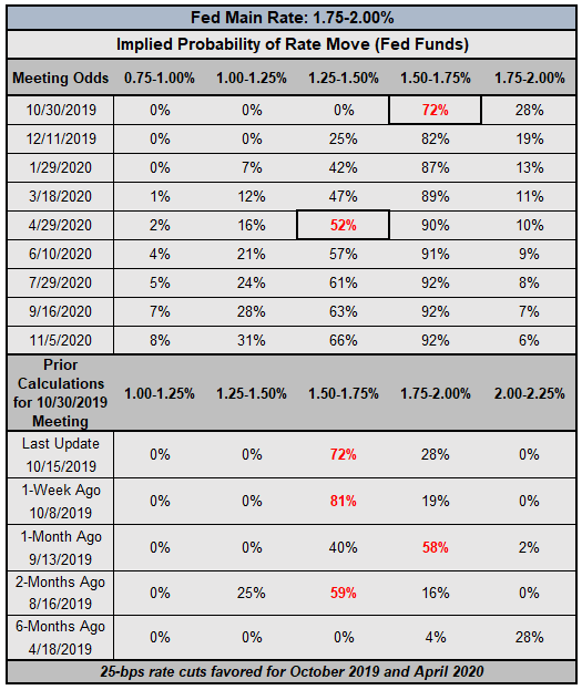 美國經濟衰退觀察∶3個月/10年期收益率曲線不再倒掛,經濟衰退擔憂放緩