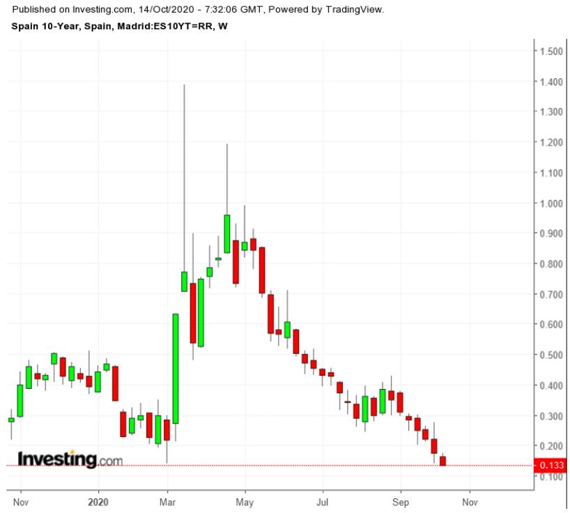 (西班牙十年期國債收益率走勢圖來自Investing.com)