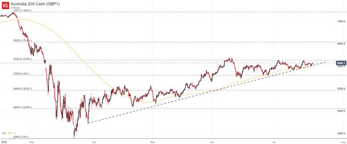 ASX200、澳元/美元上漲靠近阻力,關注微軟財報