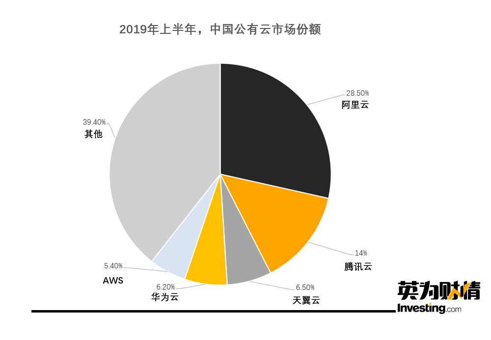 (2019年上半年,中國公有雲市場份額,數據來源:IDC,製圖:Investing.com)