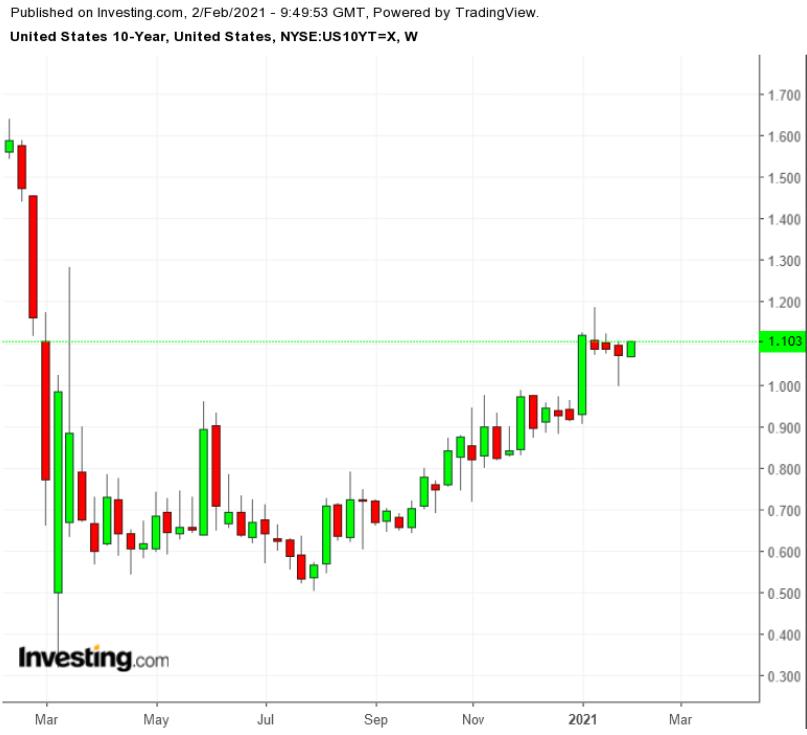 十年期美債周線圖來自Investing.com