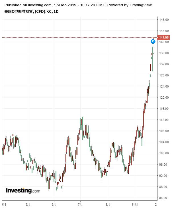 咖啡期貨價格走勢