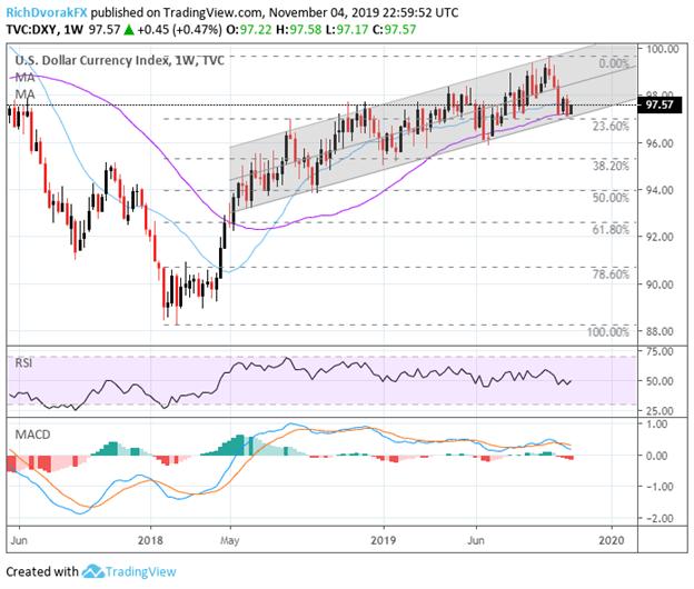 美元匯率波動性分析:美元全線反彈,這一數據或能扼住「命運的咽喉」