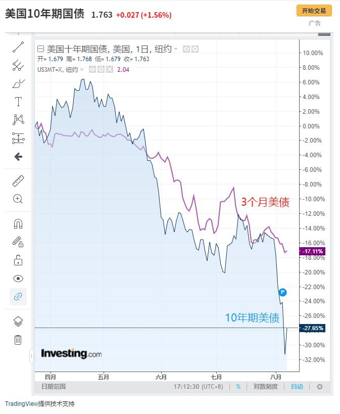 长短期美债利率倒挂,来自英为财情Investing.com