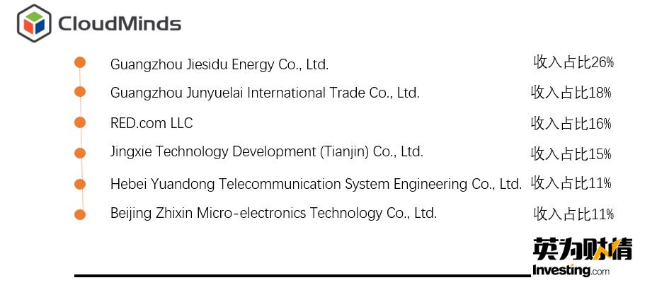 (數據來自達闥科技提交給SEC的F-1檔)