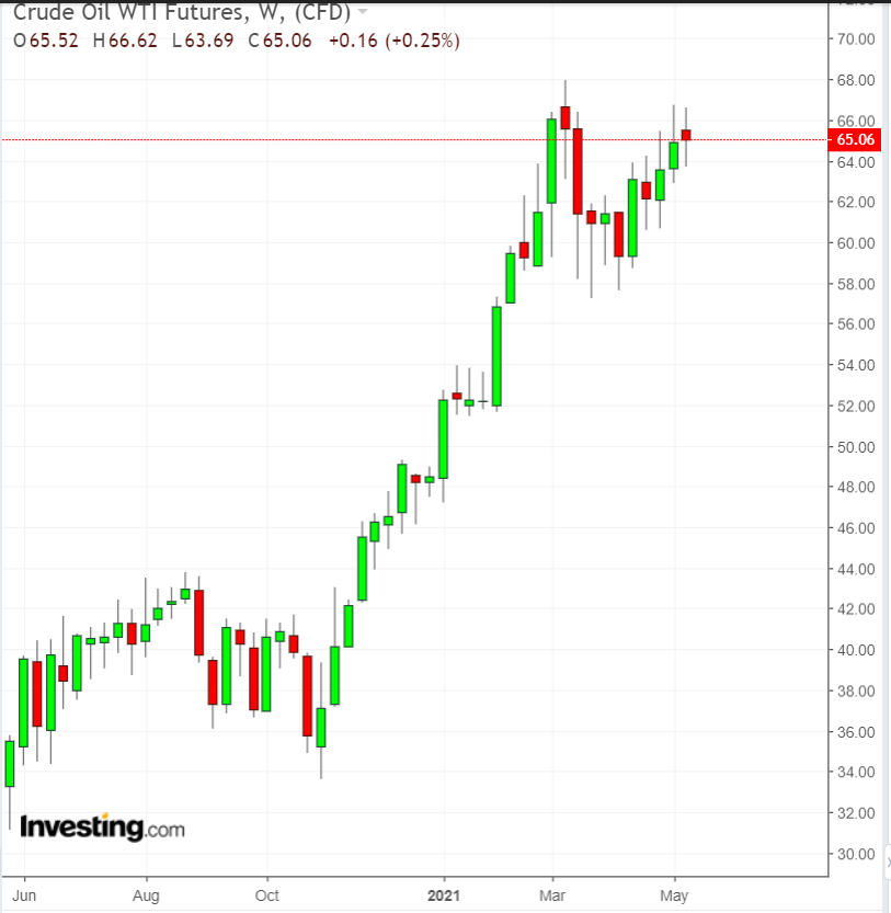 WTI原油期貨
