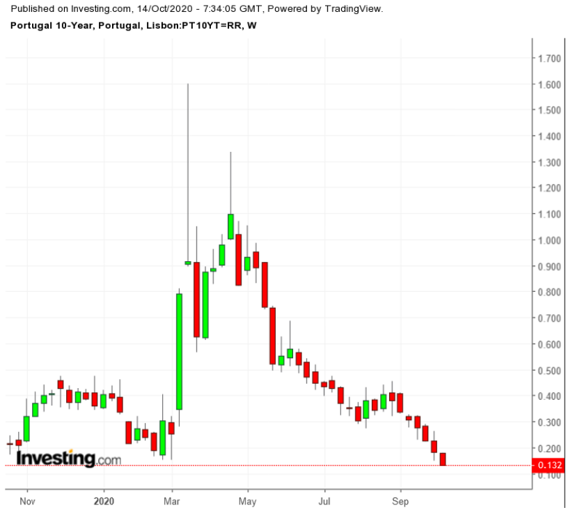 (葡萄牙10年期債券走勢圖,來自Investing.com)