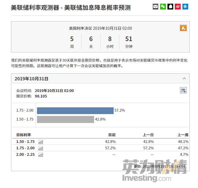(Investing.com美聯儲利率觀測器)