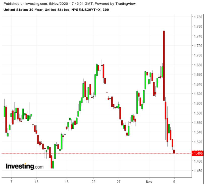 (30年期美國國債300分鐘圖,來自Investing.com)