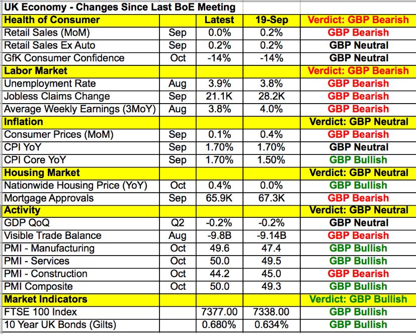 英國經濟數據