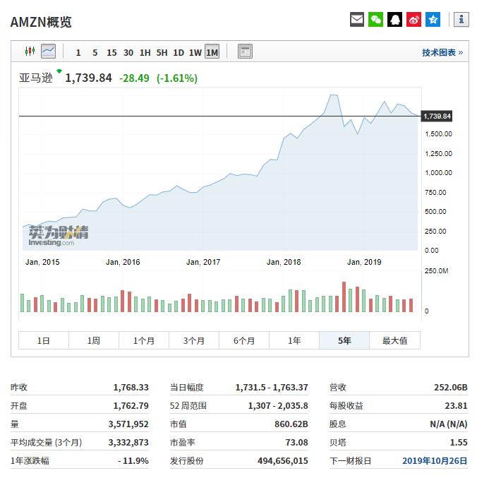 亞馬遜股价走势图