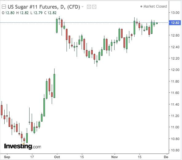 美國ICE糖期貨價格走勢