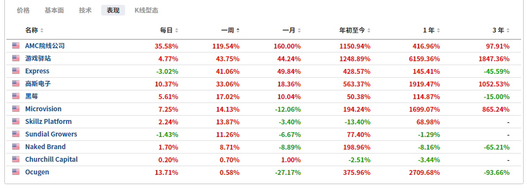 (MEME股票表現列表來自英為財情Investing.com)